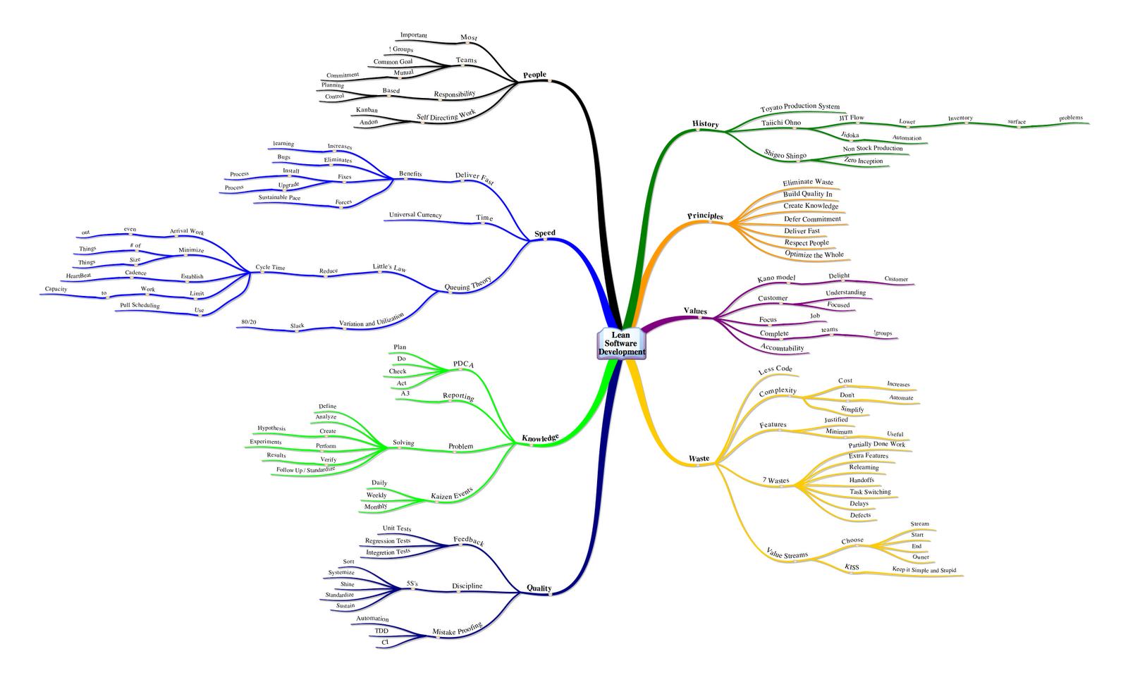 Lean Software Development MindMap | Its all about Biz ...